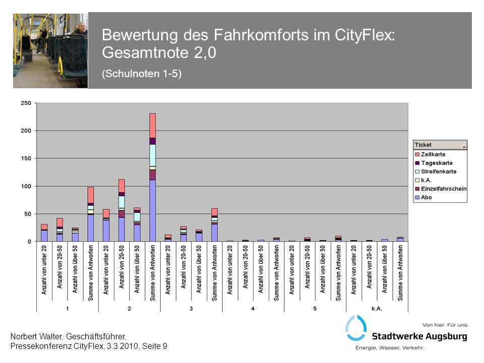 Bewertung des Fahrkomforts im CityFlex: Gesamtnote 2,0