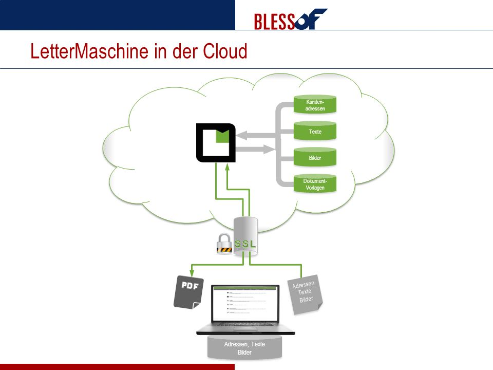 LetterMaschine in der Cloud