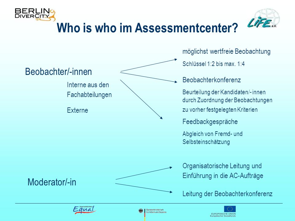 Who is who im Assessmentcenter