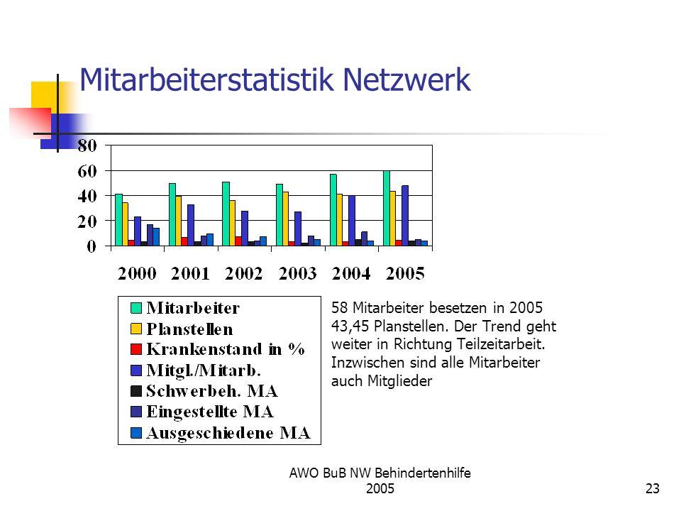 Mitarbeiterstatistik Netzwerk