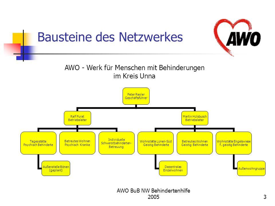 Bausteine des Netzwerkes