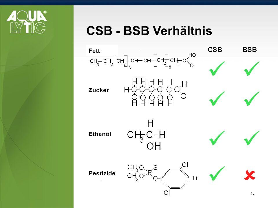         CSB - BSB Verhältnis CSB BSB Fett Zucker Ethanol