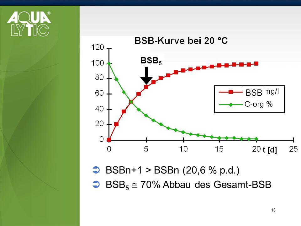 BSB5  70% Abbau des Gesamt-BSB