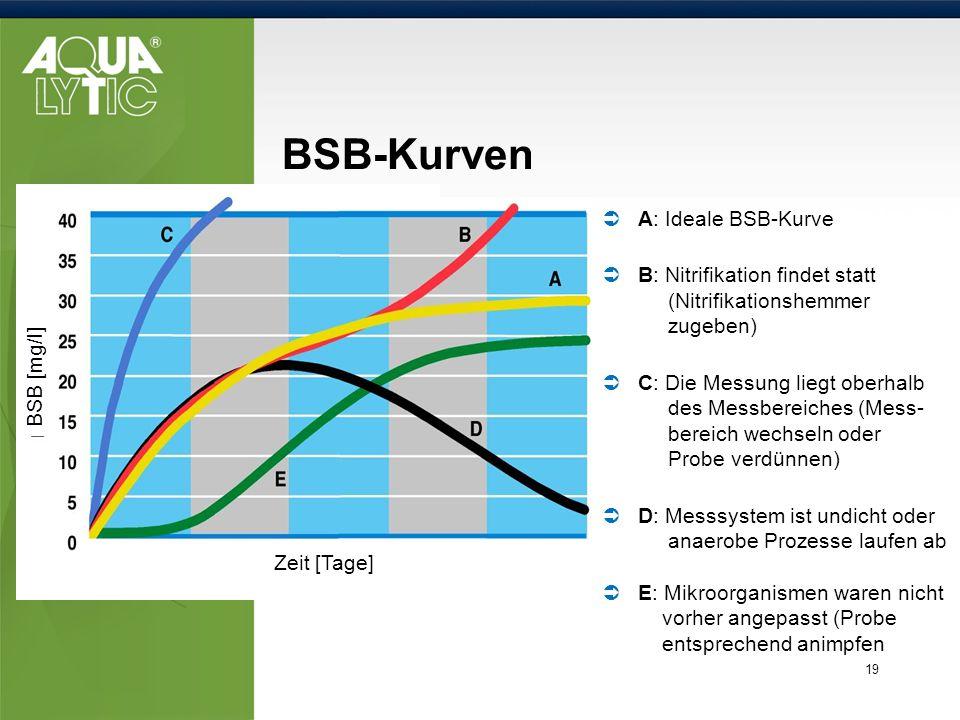 BSB-Kurven A: Ideale BSB-Kurve