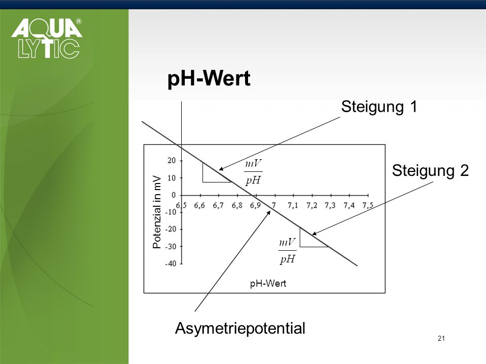 pH-Wert Steigung 1 Steigung 2 Asymetriepotential Potenzial in mV