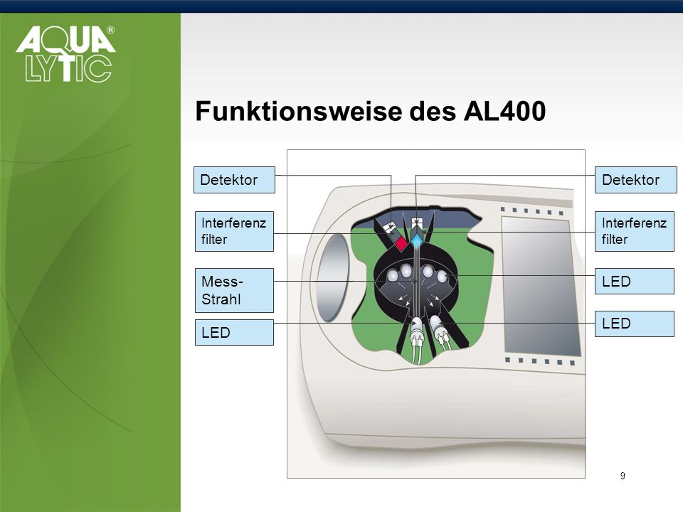 Funktionsweise des AL400 Detektor LED Interferenzfilter Mess-Strahl