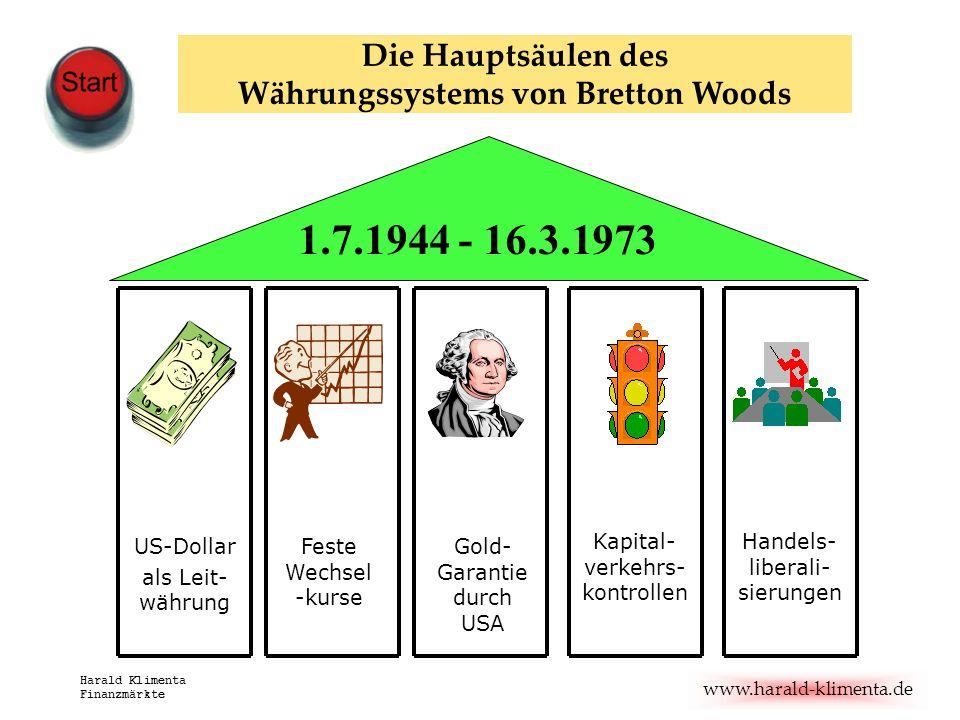 Die Hauptsäulen des Währungssystems von Bretton Woods