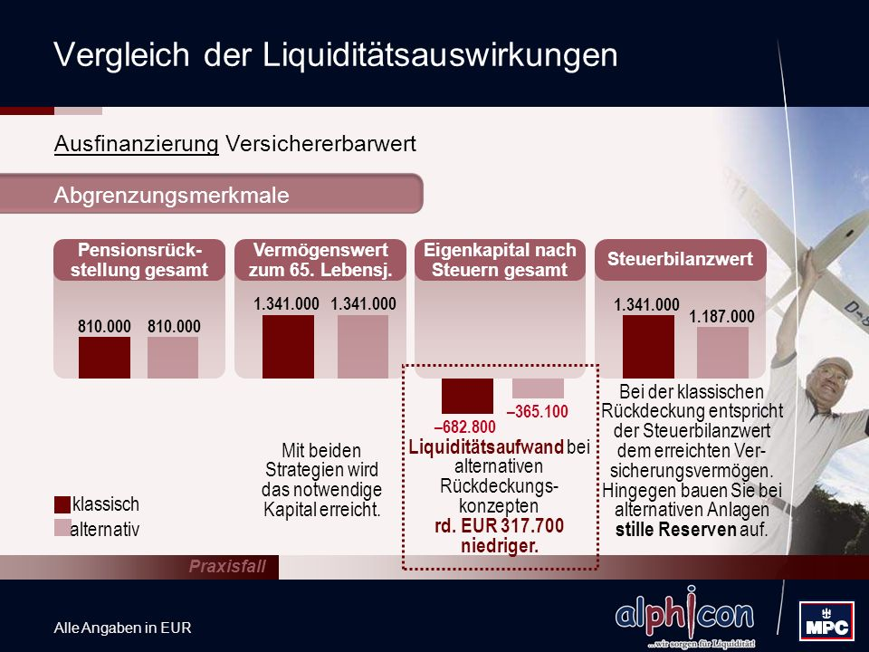 Vergleich der Liquiditätsauswirkungen