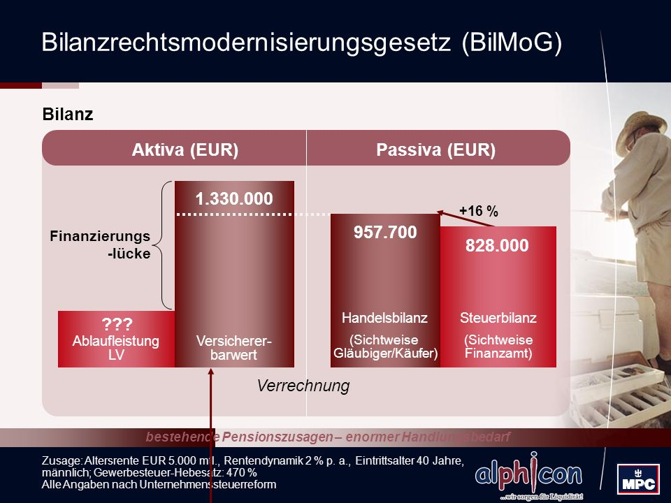 Bilanzrechtsmodernisierungsgesetz (BilMoG)