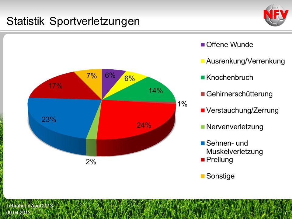 Statistik Sportverletzungen