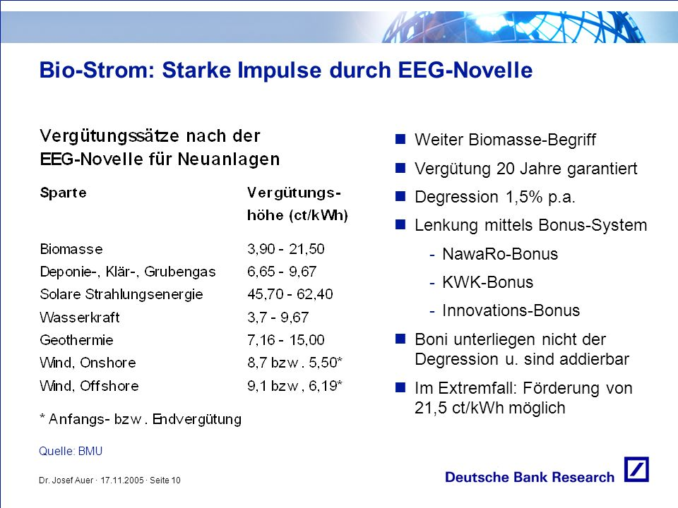 Bio-Strom: Starke Impulse durch EEG-Novelle