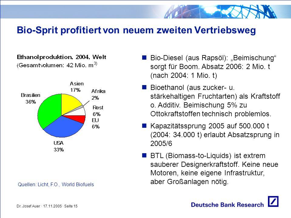 Bio-Sprit profitiert von neuem zweiten Vertriebsweg