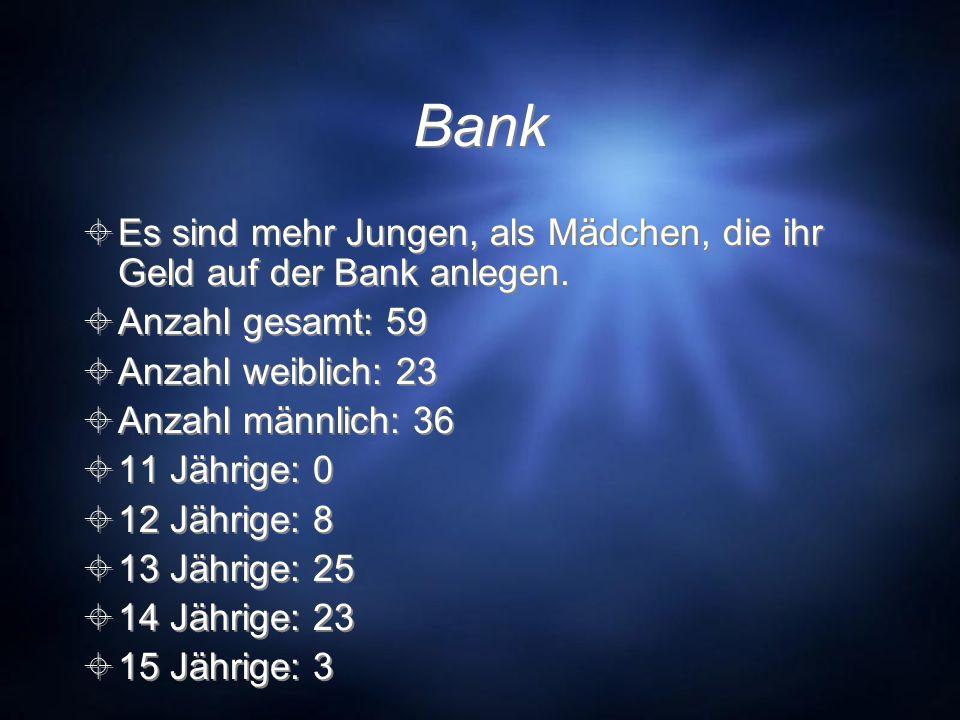 BankEs sind mehr Jungen, als Mädchen, die ihr Geld auf der Bank anlegen. Anzahl gesamt: 59. Anzahl weiblich: 23.