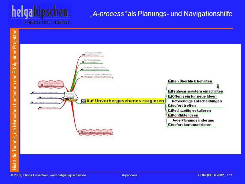 """A-process als Planungs- und Navigationshilfe"