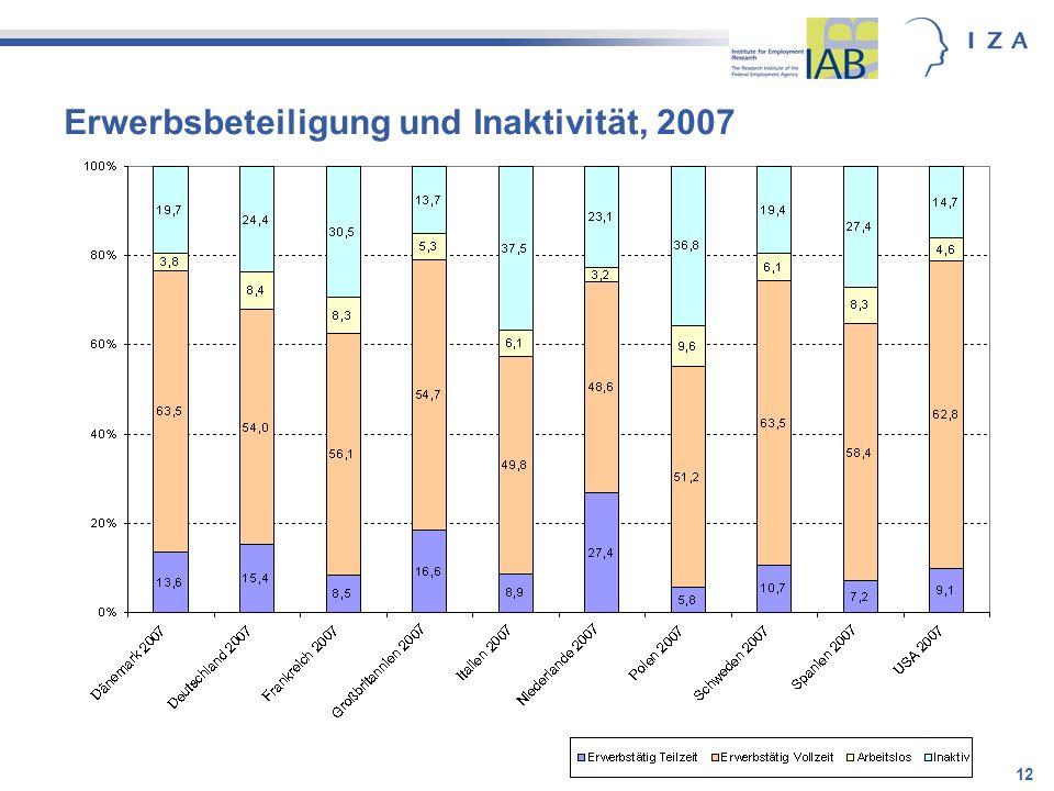 Erwerbsbeteiligung und Inaktivität, 2007