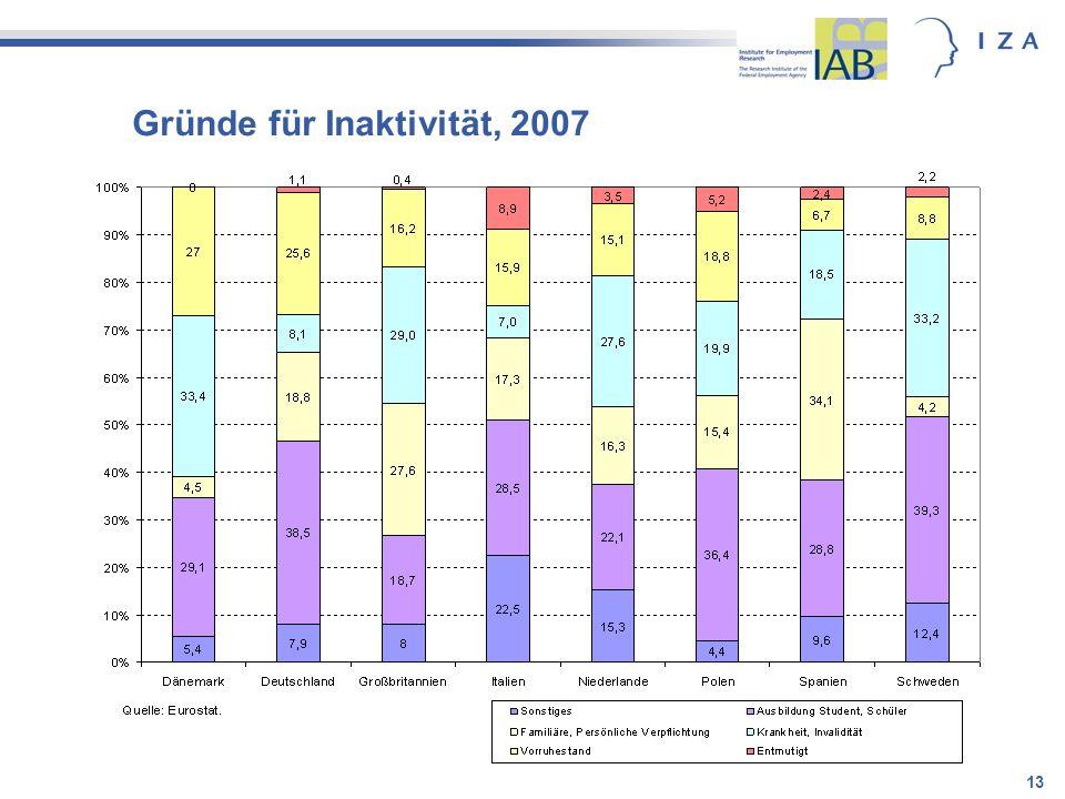 Gründe für Inaktivität, 2007