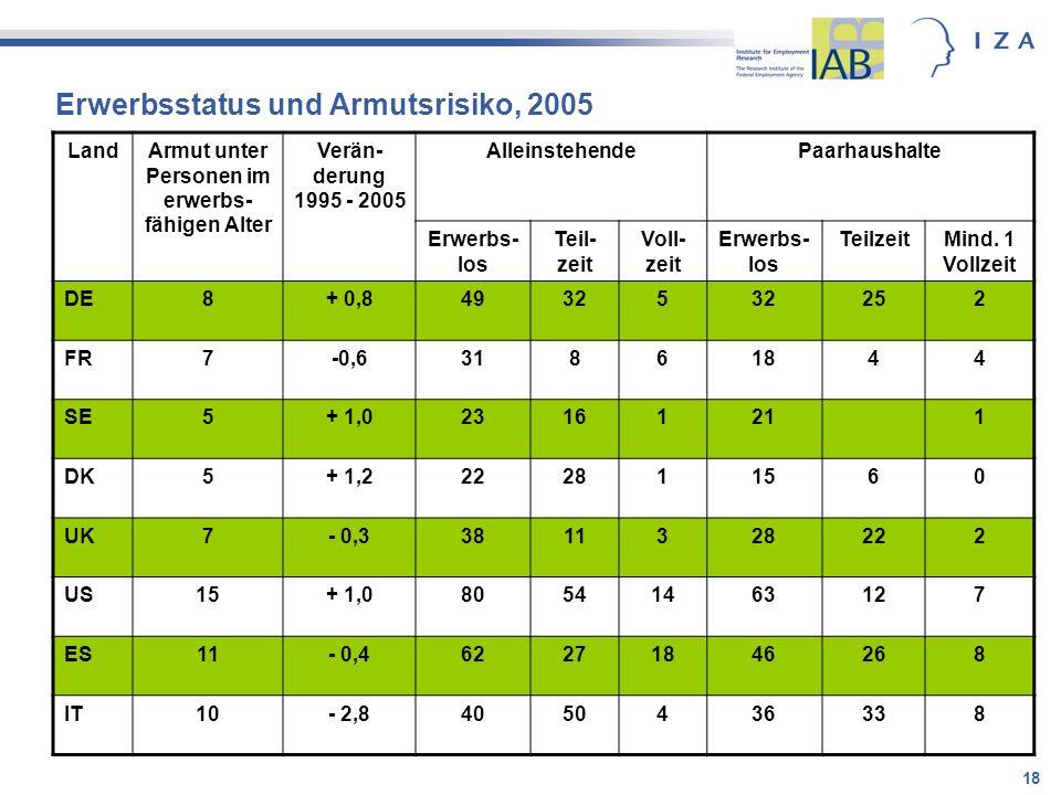 Erwerbsstatus und Armutsrisiko, 2005