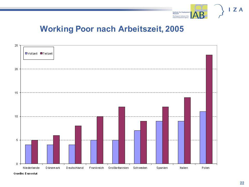 Working Poor nach Arbeitszeit, 2005