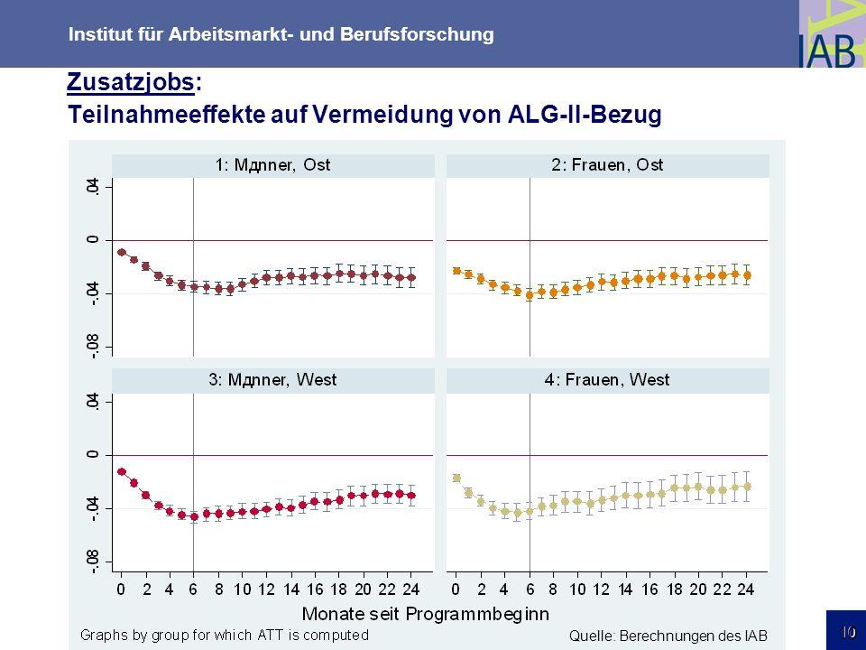 Zusatzjobs: Teilnahmeeffekte auf Vermeidung von ALG-II-Bezug
