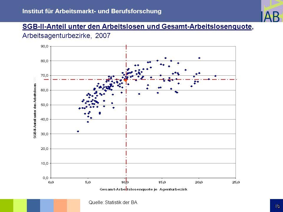 SGB-II-Anteil unter den Arbeitslosen und Gesamt-Arbeitslosenquote, Arbeitsagenturbezirke, 2007