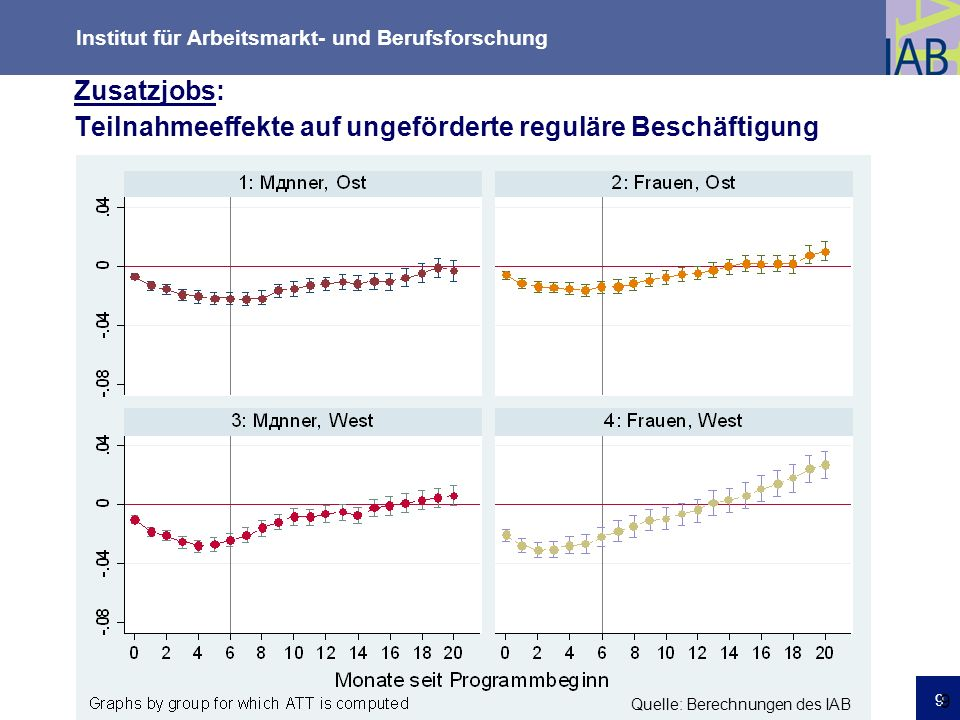 Zusatzjobs: Teilnahmeeffekte auf ungeförderte reguläre Beschäftigung