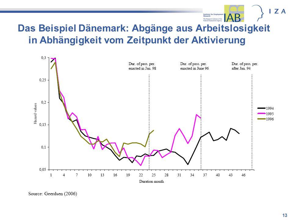 Das Beispiel Dänemark: Abgänge aus Arbeitslosigkeit in Abhängigkeit vom Zeitpunkt der Aktivierung