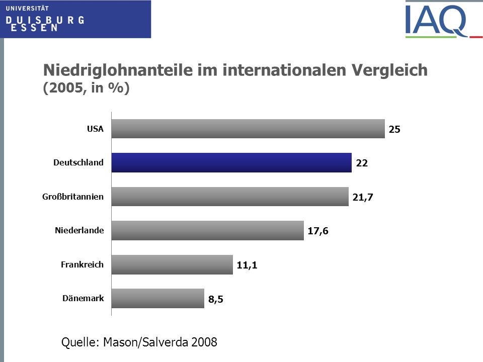 Niedriglohnanteile im internationalen Vergleich (2005, in %)