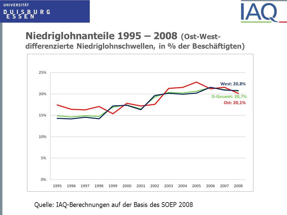 Niedriglohnanteile 1995 – 2008 (Ost-West-differenzierte Niedriglohnschwellen, in % der Beschäftigten)