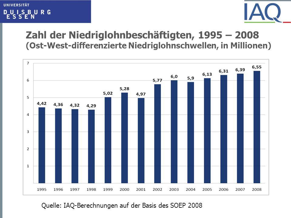 Zahl der Niedriglohnbeschäftigten, 1995 – 2008 (Ost-West-differenzierte Niedriglohnschwellen, in Millionen)