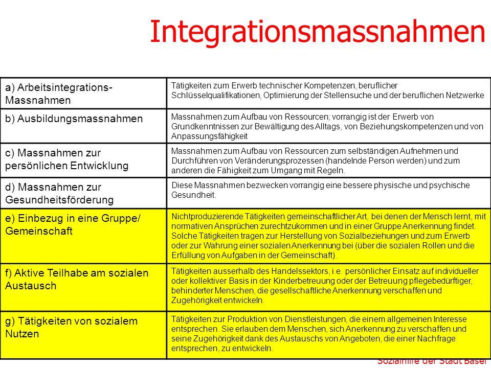 Integrationsmassnahmen