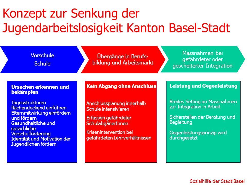 Konzept zur Senkung der Jugendarbeitslosigkeit Kanton Basel-Stadt