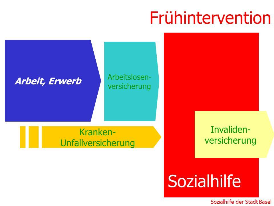 Frühintervention Sozialhilfe Arbeit, Erwerb Invaliden-versicherung