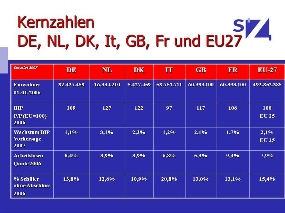 Kernzahlen DE, NL, DK, It, GB, Fr und EU27