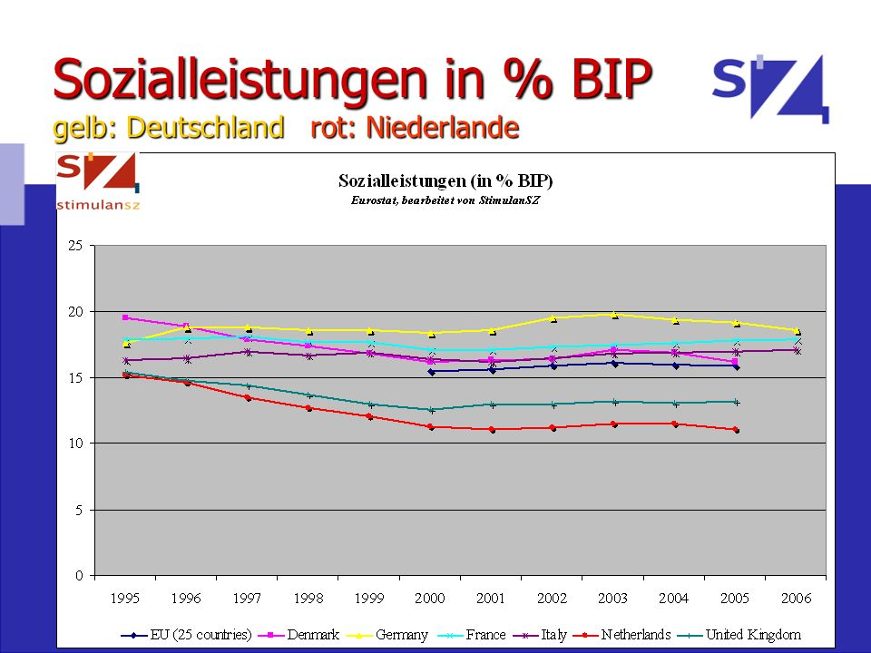 Sozialleistungen in % BIP gelb: Deutschland rot: Niederlande