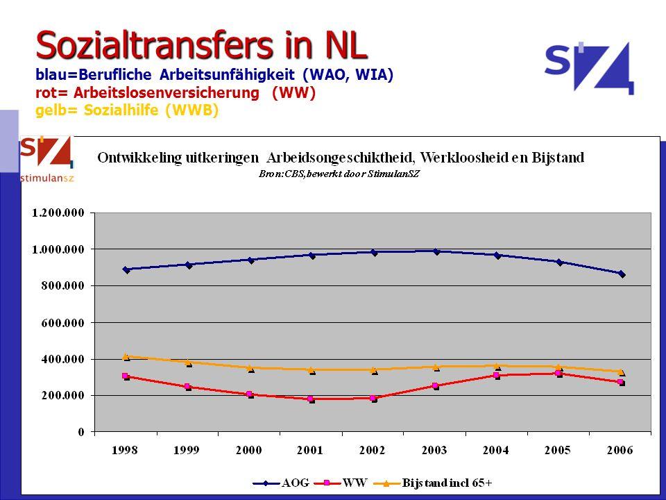 Sozialtransfers in NL blau=Berufliche Arbeitsunfähigkeit (WAO, WIA) rot= Arbeitslosenversicherung (WW) gelb= Sozialhilfe (WWB)