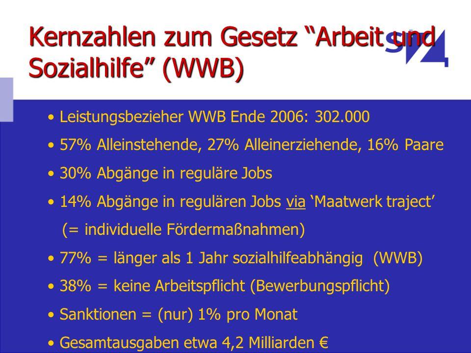 Kernzahlen zum Gesetz Arbeit und Sozialhilfe (WWB)