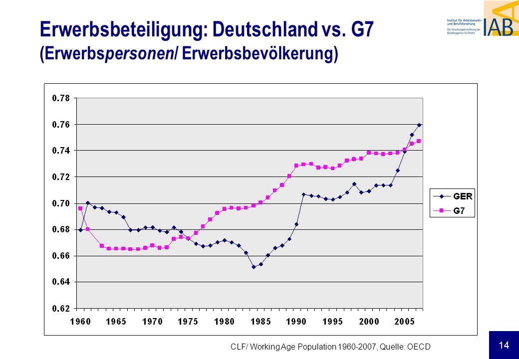 Erwerbsbeteiligung: Deutschland vs