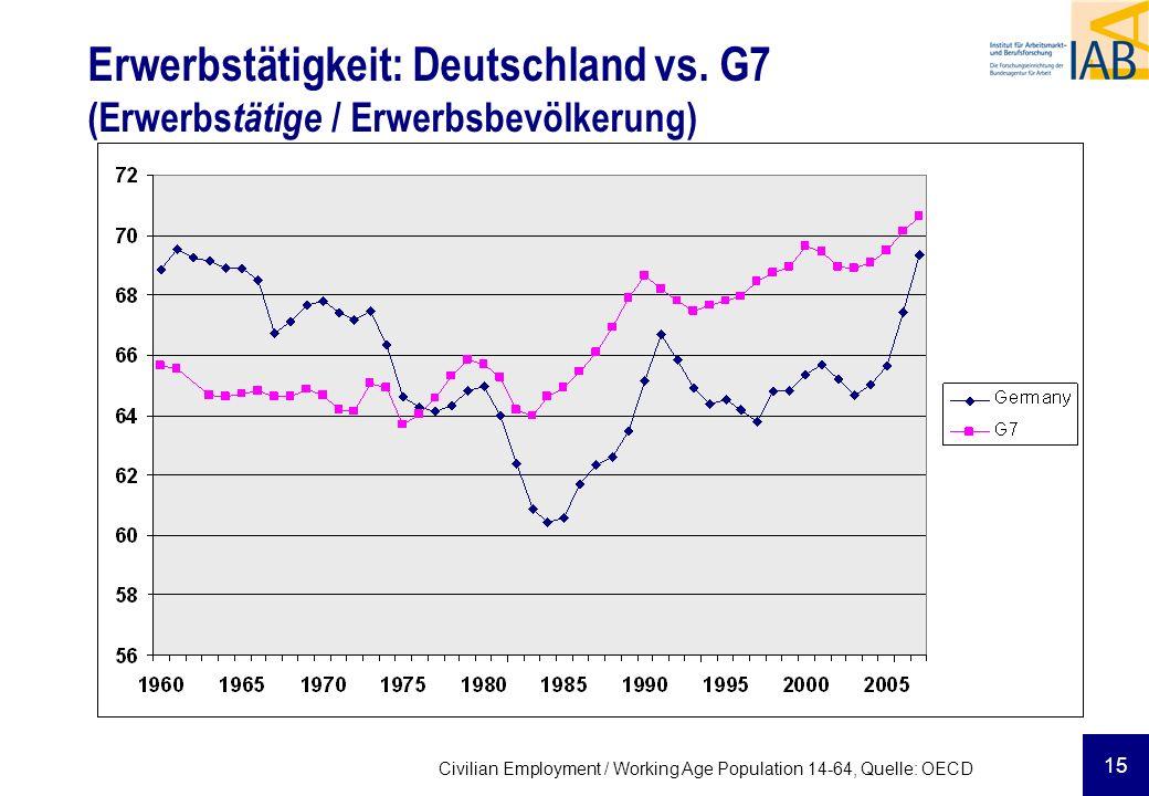 Erwerbstätigkeit: Deutschland vs