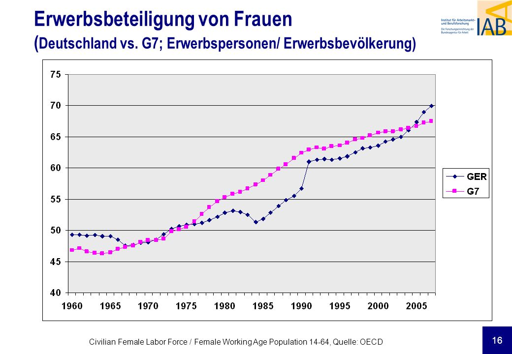 Erwerbsbeteiligung von Frauen (Deutschland vs