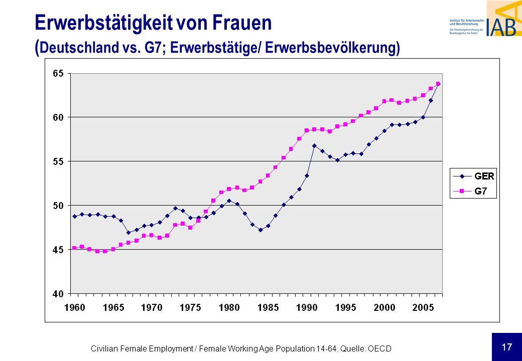 Erwerbstätigkeit von Frauen (Deutschland vs