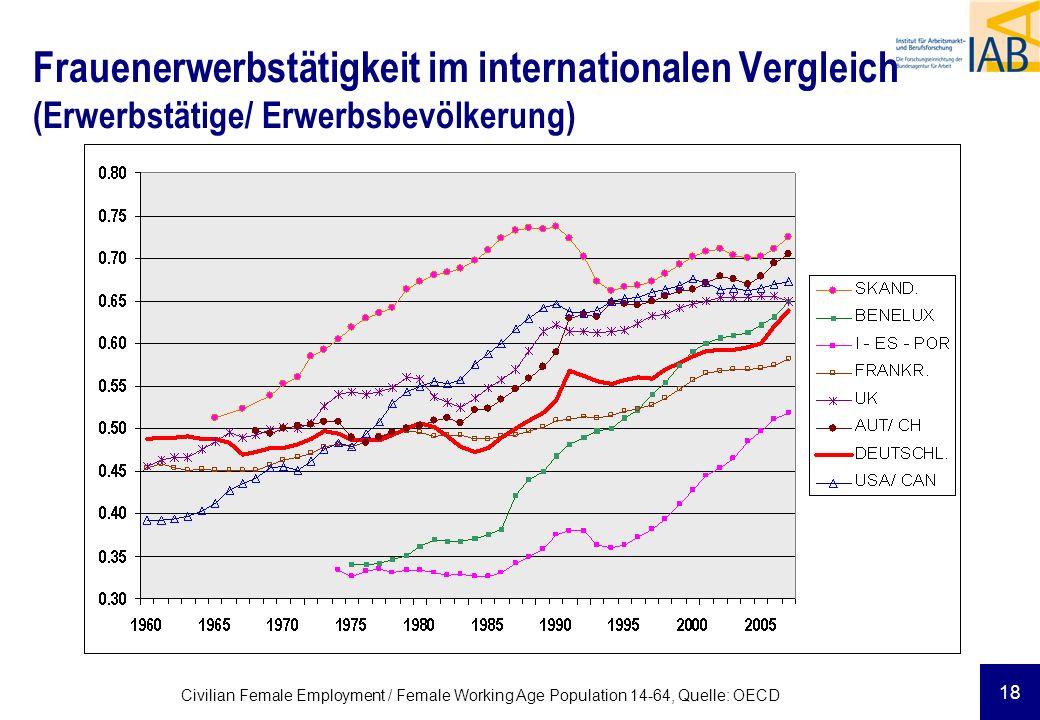 Frauenerwerbstätigkeit im internationalen Vergleich (Erwerbstätige/ Erwerbsbevölkerung)