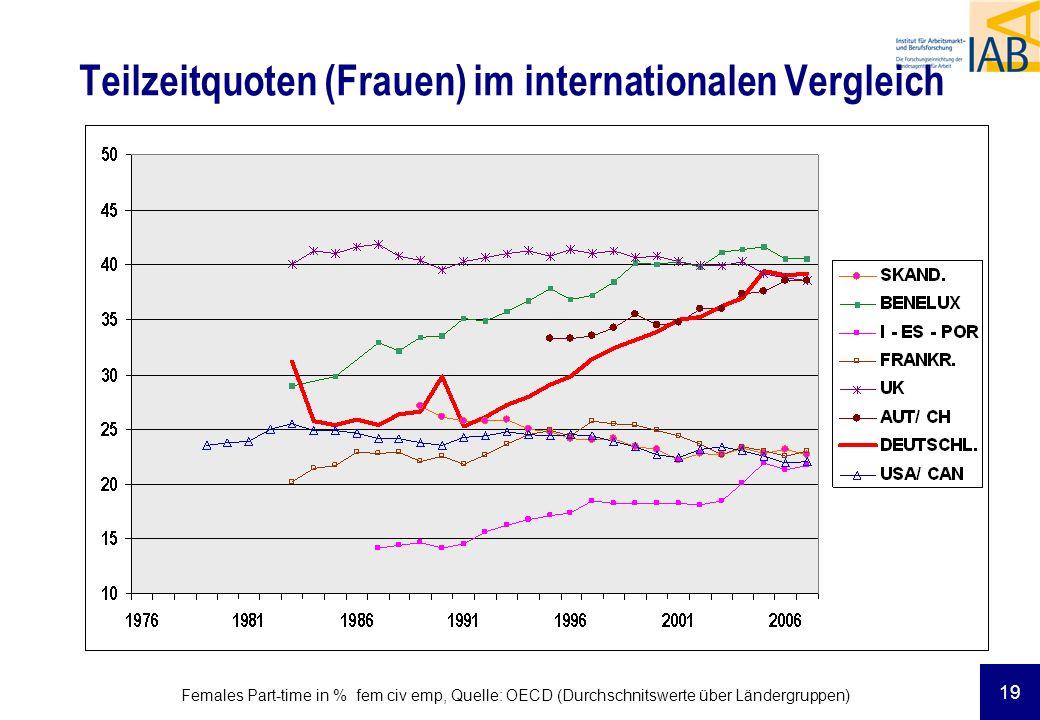Teilzeitquoten (Frauen) im internationalen Vergleich