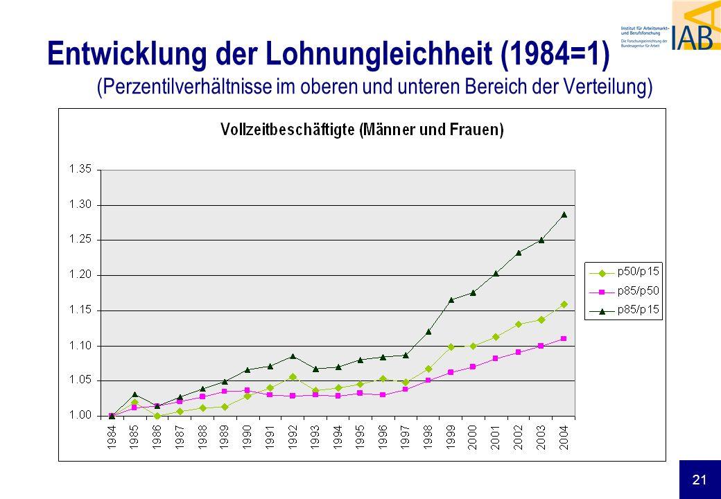 Entwicklung der Lohnungleichheit (1984=1) (Perzentilverhältnisse im oberen und unteren Bereich der Verteilung)