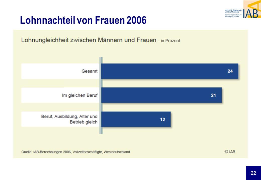 Lohnnachteil von Frauen 2006