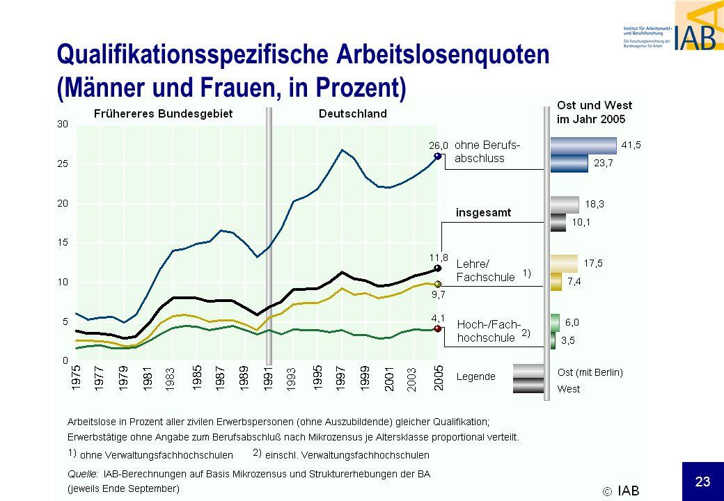 Qualifikationsspezifische Arbeitslosenquoten (Männer und Frauen, in Prozent)