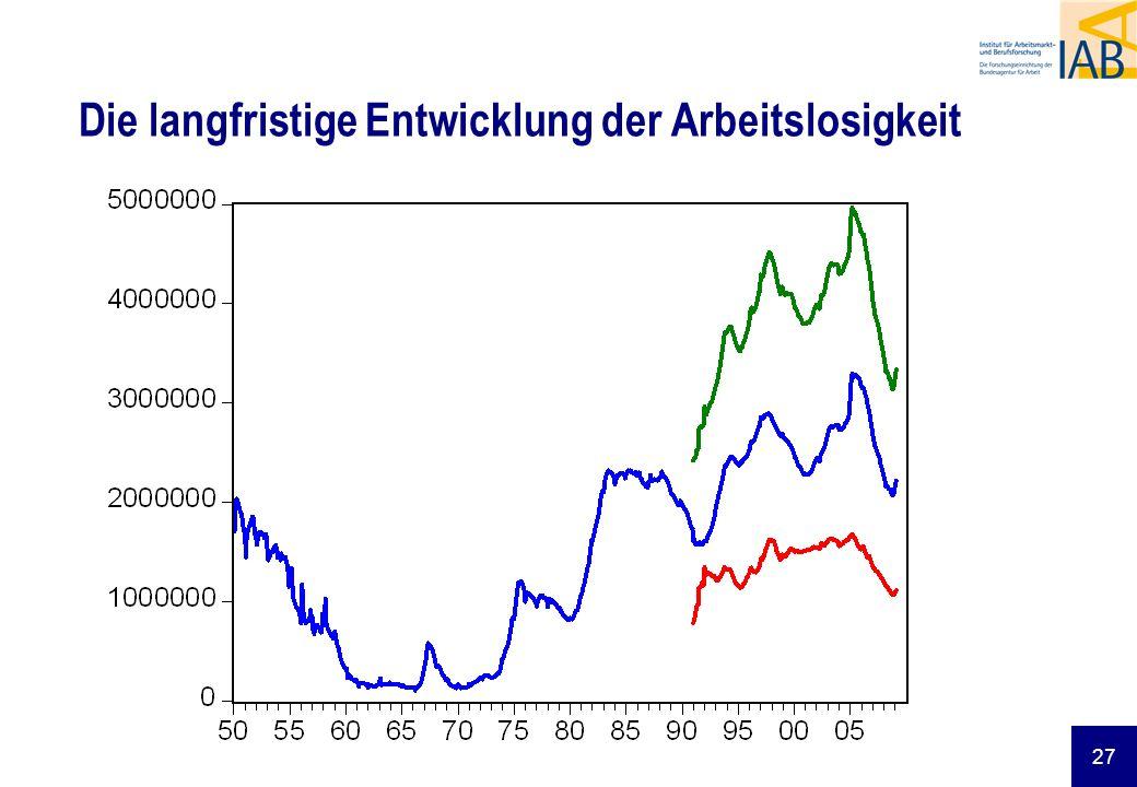 Die langfristige Entwicklung der Arbeitslosigkeit