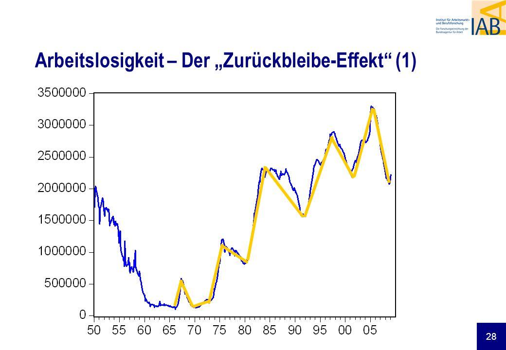 """Arbeitslosigkeit – Der """"Zurückbleibe-Effekt (1)"""
