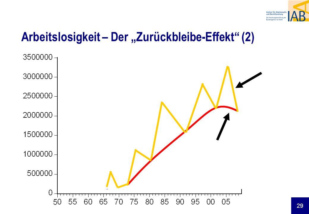 """Arbeitslosigkeit – Der """"Zurückbleibe-Effekt (2)"""