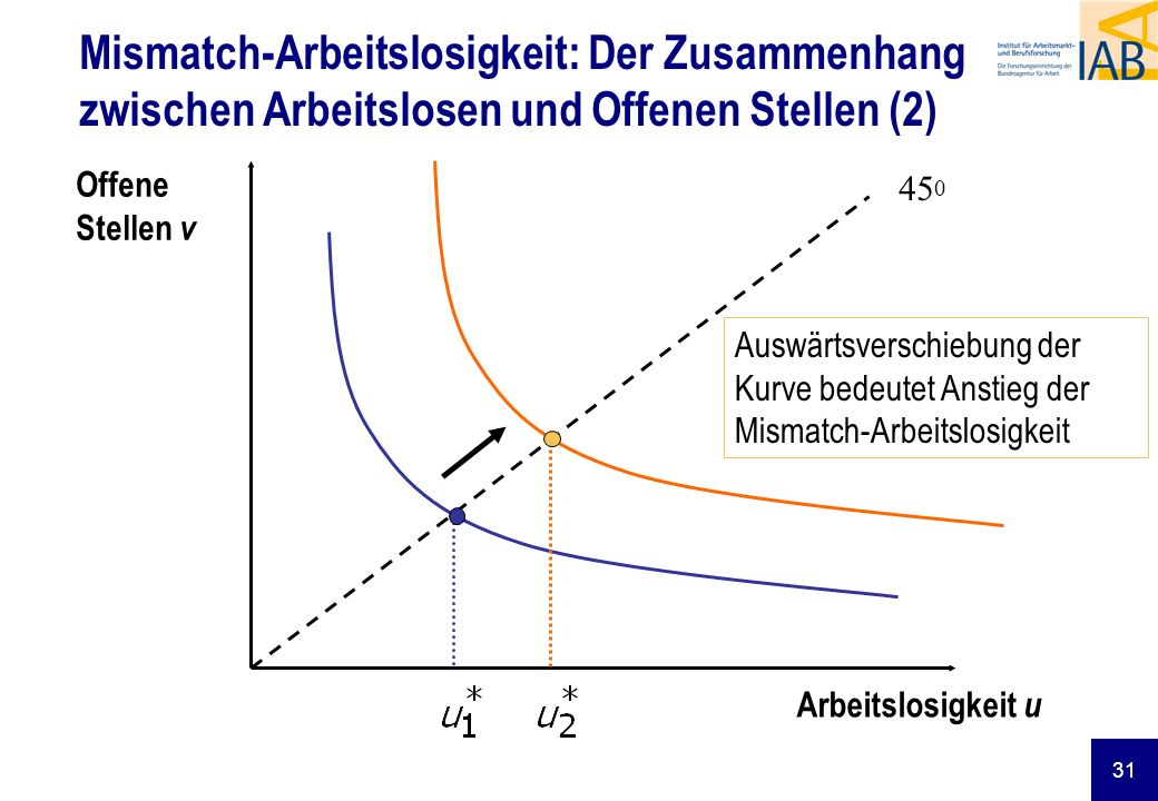 Mismatch-Arbeitslosigkeit: Der Zusammenhang zwischen Arbeitslosen und Offenen Stellen (2)