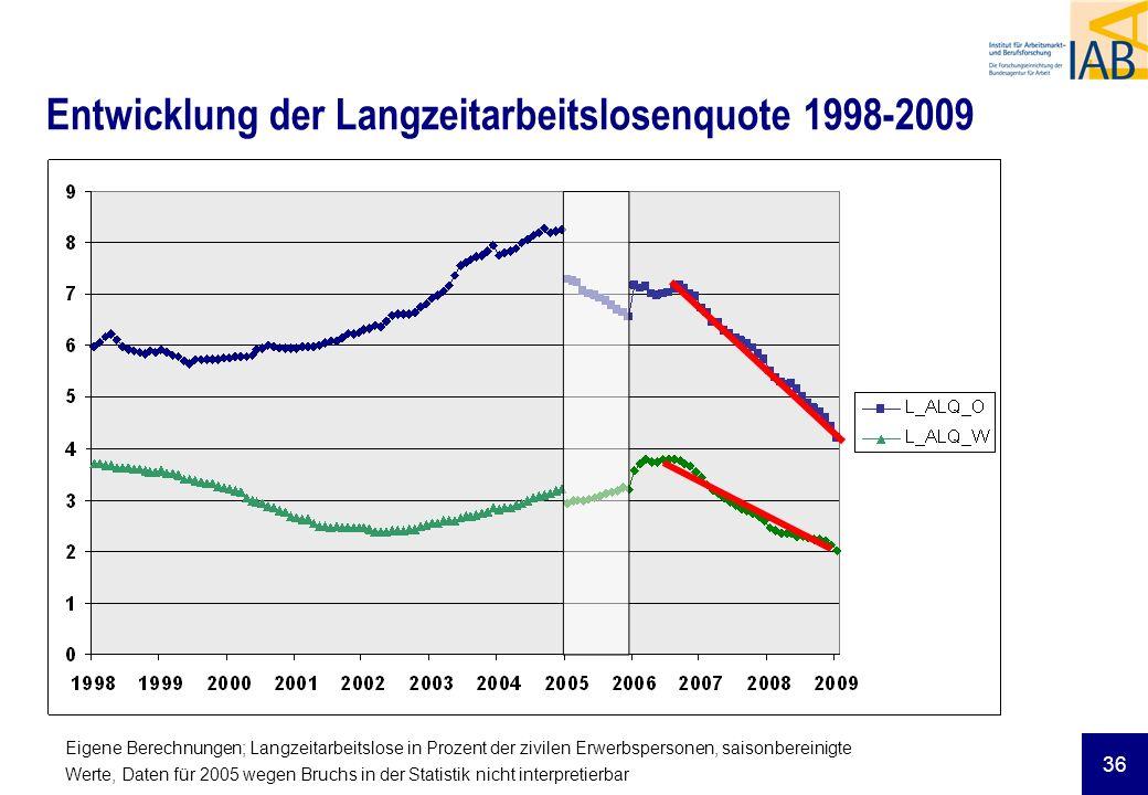 Entwicklung der Langzeitarbeitslosenquote 1998-2009